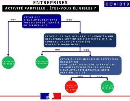 eligibilite_activite_partielle-page-001.jpg